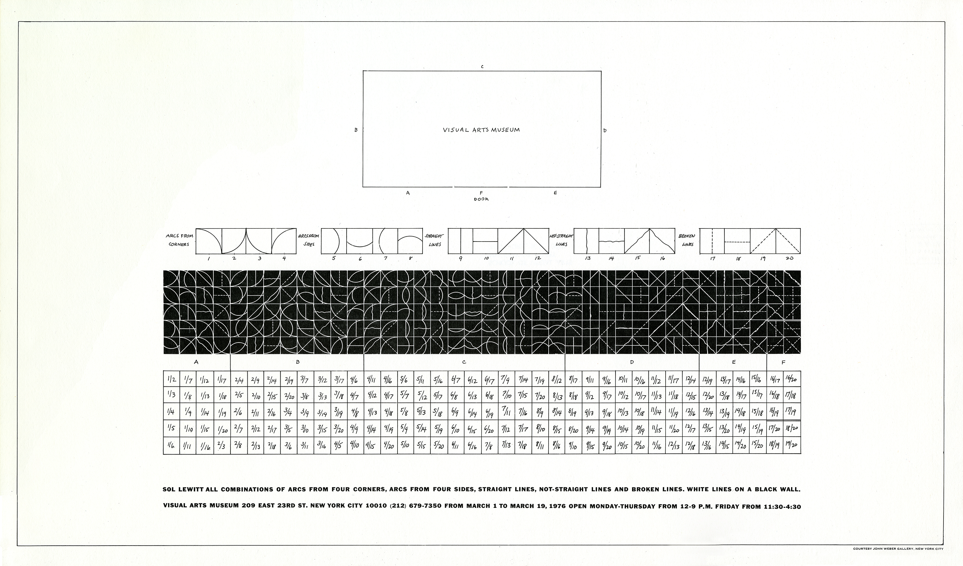 Sol LeWitt wall drawing instructions. At top, floor plan showing placement of drawing. Below, a row of 5 sets of 4 boxes, numbered 1 through 20, each depicting different types of lines (arcs from corners, arcs from sides, straight lines, non-straight lines, broken lines), above 2 grids demonstrating every combination of 2 lines from 5 types of lines (as combination of lines in white on black and as combination of two numbers from first row). At bottom, the title, location, and hours.